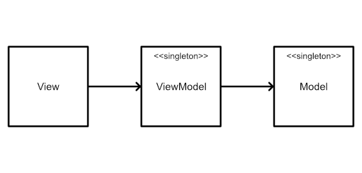 Diagram show the relationship between View, ViewModel and Model.